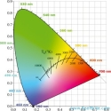 SPGTL Graph
